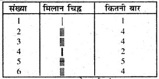 Bihar Board Class 6 Maths Solutions Chapter 9 आँकड़ों का प्रयोग Ex 9.1 Q3.1