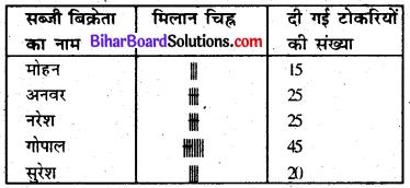 Bihar Board Class 6 Maths Solutions Chapter 9 आँकड़ों का प्रयोग Ex 9.1 Q7.1