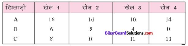 Bihar Board Class 7 English Book Solution Chapter 4