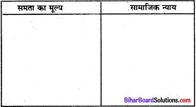 Bihar Board Class 8 Social Science Civics Solutions Chapter 1 भारतीय संविधान 1