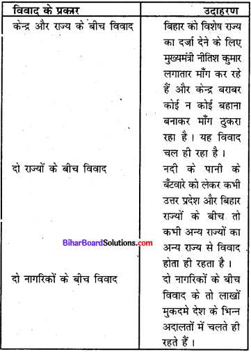 Bihar Board Class 8 Social Science Civics Solutions Chapter 5 न्यायपालिका 2