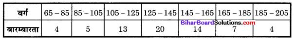 Bihar Board Class 10 Maths Solutions Chapter 14 सांख्यिकी Additional Questions MCQ 9