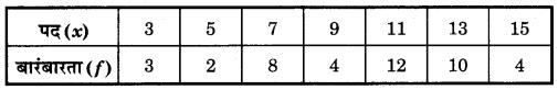 Bihar Board Class 10 Maths Solutions Chapter 14 सांख्यिकी Additional Questions SAQ 7
