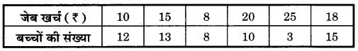 Bihar Board Class 10 Maths Solutions Chapter 14 सांख्यिकी Additional Questions SAQ 8