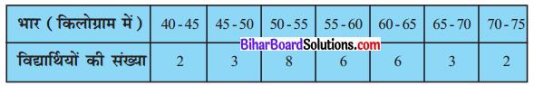 Bihar Board Class 10 Maths Solutions Chapter 14 सांख्यिकी Ex 14.3 Q7