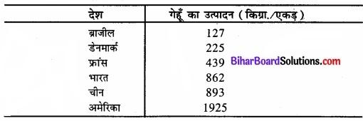 Bihar Board Class 11 Economics Chapter 3 आँकड़ों का संगठन part - 2 img 16