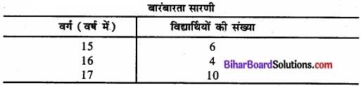 Bihar Board Class 11 Economics Chapter 3 आँकड़ों का संगठन part - 2 img 17