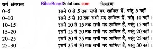 Bihar Board Class 11 Economics Chapter 3 आँकड़ों का संगठन part - 2 img 2