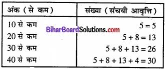 Bihar Board Class 11 Economics Chapter 3 आँकड़ों का संगठन part - 2 img 25