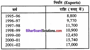 Bihar Board Class 11 Economics Chapter 3 आँकड़ों का संगठन part - 2 img 29