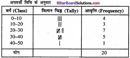 Bihar Board Class 11 Economics Chapter 3 आँकड़ों का संगठन part - 2 img 42