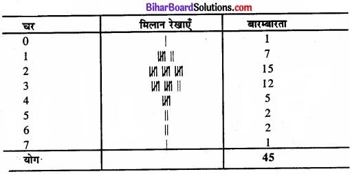 Bihar Board Class 11 Economics Chapter 3 आँकड़ों का संगठन part - 2 img 7