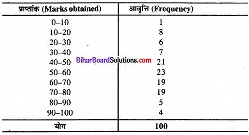 Bihar Board Class 11 Economics Chapter 3 आँकड़ों का संगठन part - 2 img 9