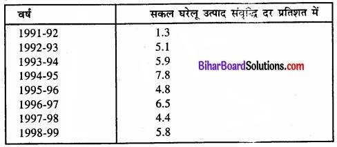 Bihar Board Class 11 Economics Chapter - 3 उदारीकरण, निजीकरण और वैश्वीकरण-एक समीक्षा img 2