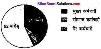 Bihar Board Class 11 Economics Chapter 4 आँकड़ों का प्रस्तुतीकरण part - 2 img 28
