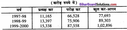 Bihar Board Class 11 Economics Chapter 4 आँकड़ों का प्रस्तुतीकरण part - 2 img 40