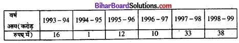 Bihar Board Class 11 Economics Chapter 4 आँकड़ों का प्रस्तुतीकरण part - 2 img 41