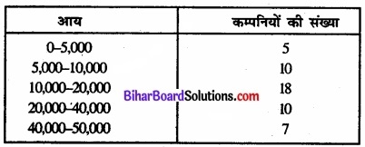 Bihar Board Class 11 Economics Chapter 6 परिक्षेपण के माप Part - 2 img 33