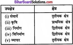 Bihar Board Class 11 Economics Chapter - 7 रोजगार-संवृद्धि, अनौपचारीकरण एवं अन्य मुद्दे img 10