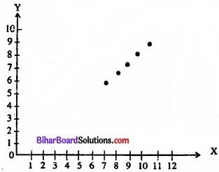 Bihar Board Class 11 Economics Chapter 7 सहसंबंध Part - 2 img 14
