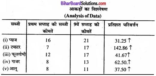Bihar Board Class 11 Economics Chapter 9 सांख्यिकीय विधियों के उपयोग Part - 2 img 12