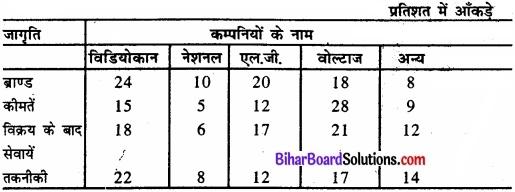 Bihar Board Class 11 Economics Chapter 9 सांख्यिकीय विधियों के उपयोग Part - 2 img 3