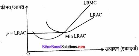 Bihar Board Class 12 Economics Chapter 4 पूर्ण प्रतिस्पर्धा की स्थिति में फर्म का सिद्धांत part - 2 img 10