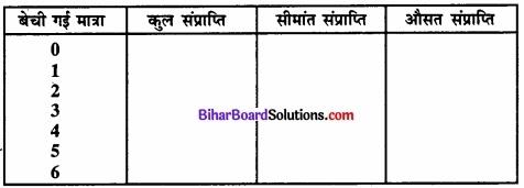 Bihar Board Class 12 Economics Chapter 4 पूर्ण प्रतिस्पर्धा की स्थिति में फर्म का सिद्धांत part - 2 img 12