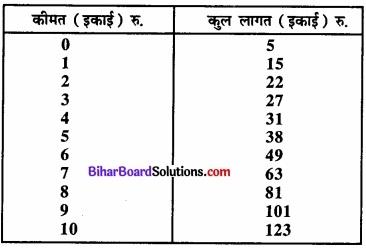 Bihar Board Class 12 Economics Chapter 4 पूर्ण प्रतिस्पर्धा की स्थिति में फर्म का सिद्धांत part - 2 img 16