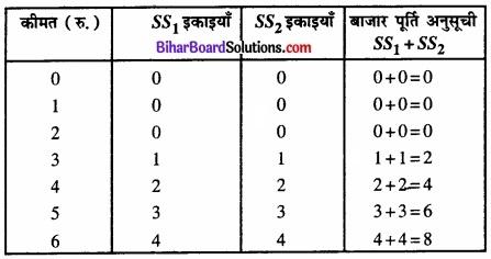 Bihar Board Class 12 Economics Chapter 4 पूर्ण प्रतिस्पर्धा की स्थिति में फर्म का सिद्धांत part - 2 img 19