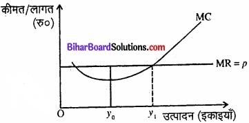 Bihar Board Class 12 Economics Chapter 4 पूर्ण प्रतिस्पर्धा की स्थिति में फर्म का सिद्धांत part - 2 img 25