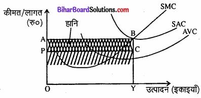 Bihar Board Class 12 Economics Chapter 4 पूर्ण प्रतिस्पर्धा की स्थिति में फर्म का सिद्धांत part - 2 img 28