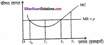 Bihar Board Class 12 Economics Chapter 4 पूर्ण प्रतिस्पर्धा की स्थिति में फर्म का सिद्धांत part - 2 img 3