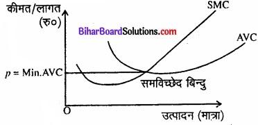 Bihar Board Class 12 Economics Chapter 4 पूर्ण प्रतिस्पर्धा की स्थिति में फर्म का सिद्धांत part - 2 img 30