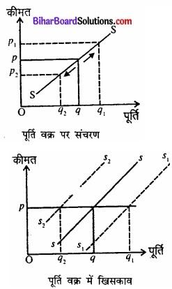 Bihar Board Class 12 Economics Chapter 4 पूर्ण प्रतिस्पर्धा की स्थिति में फर्म का सिद्धांत part - 2 img 36