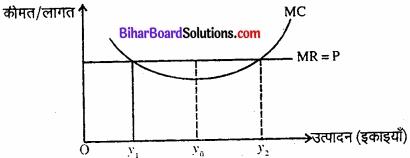 Bihar Board Class 12 Economics Chapter 4 पूर्ण प्रतिस्पर्धा की स्थिति में फर्म का सिद्धांत part - 2 img 4
