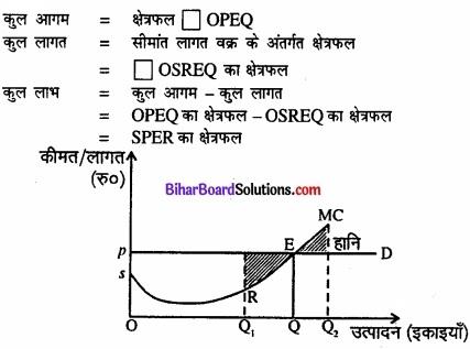 Bihar Board Class 12 Economics Chapter 4 पूर्ण प्रतिस्पर्धा की स्थिति में फर्म का सिद्धांत part - 2 img 48