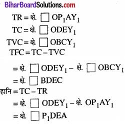 Bihar Board Class 12 Economics Chapter 4 पूर्ण प्रतिस्पर्धा की स्थिति में फर्म का सिद्धांत part - 2 img 5