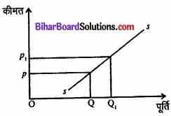 Bihar Board Class 12 Economics Chapter 4 पूर्ण प्रतिस्पर्धा की स्थिति में फर्म का सिद्धांत part - 2 img 50