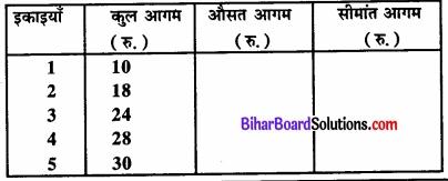 Bihar Board Class 12 Economics Chapter 4 पूर्ण प्रतिस्पर्धा की स्थिति में फर्म का सिद्धांत part - 2 img 53
