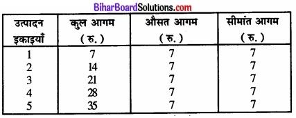 Bihar Board Class 12 Economics Chapter 4 पूर्ण प्रतिस्पर्धा की स्थिति में फर्म का सिद्धांत part - 2 img 56