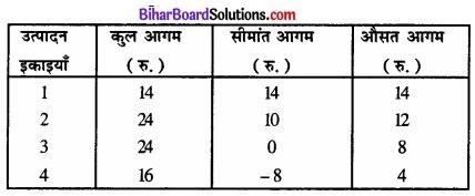 Bihar Board Class 12 Economics Chapter 4 पूर्ण प्रतिस्पर्धा की स्थिति में फर्म का सिद्धांत part - 2 img 60