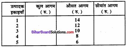 Bihar Board Class 12 Economics Chapter 4 पूर्ण प्रतिस्पर्धा की स्थिति में फर्म का सिद्धांत part - 2 img 63