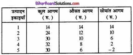 Bihar Board Class 12 Economics Chapter 4 पूर्ण प्रतिस्पर्धा की स्थिति में फर्म का सिद्धांत part - 2 img 64