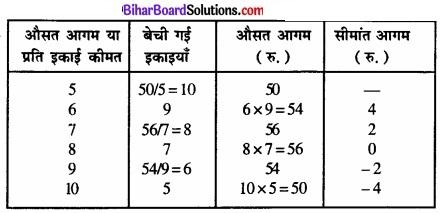 Bihar Board Class 12 Economics Chapter 4 पूर्ण प्रतिस्पर्धा की स्थिति में फर्म का सिद्धांत part - 2 img 66