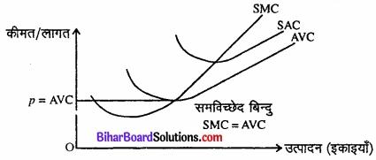 Bihar Board Class 12 Economics Chapter 4 पूर्ण प्रतिस्पर्धा की स्थिति में फर्म का सिद्धांत part - 2 img 9