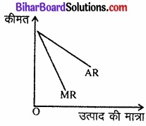 Bihar Board Class 12 Economics Chapter 6 प्रतिस्पर्धारहित बाज़ार part - 2 img 20