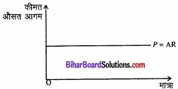 Bihar Board Class 12 Economics Chapter 6 प्रतिस्पर्धारहित बाज़ार part - 2 img 23