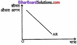 Bihar Board Class 12 Economics Chapter 6 प्रतिस्पर्धारहित बाज़ार part - 2 img 24
