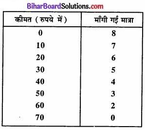 Bihar Board Class 12 Economics Chapter 6 प्रतिस्पर्धारहित बाज़ार part - 2 img 32